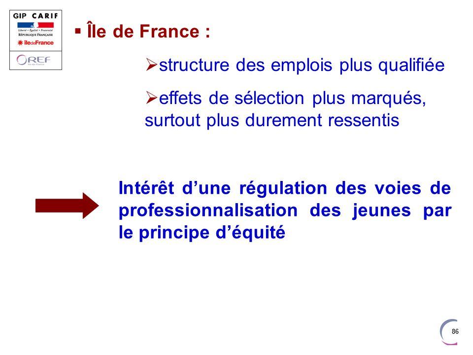 86 Île de France : structure des emplois plus qualifiée effets de sélection plus marqués, surtout plus durement ressentis Intérêt dune régulation des