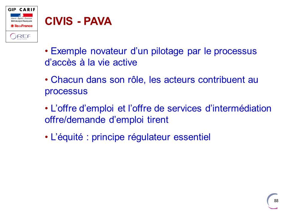 88 CIVIS - PAVA Exemple novateur dun pilotage par le processus daccès à la vie active Chacun dans son rôle, les acteurs contribuent au processus Loffr