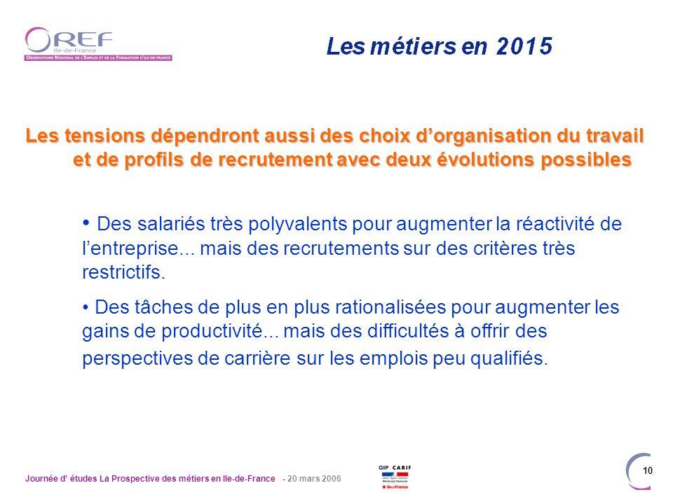 Journée d études La Prospective des métiers en Ile-de-France - 20 mars 2006 10 Les tensions dépendront aussi des choix dorganisation du travail et de