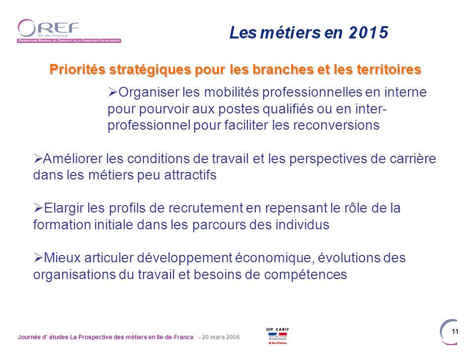 Journée d études La Prospective des métiers en Ile-de-France - 20 mars 2006 11 Priorités stratégiques pour les branches et les territoires Organiser l