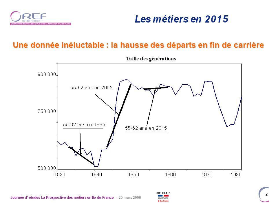 Journée d études La Prospective des métiers en Ile-de-France - 20 mars 2006 2 Une donnée inéluctable : la hausse des départs en fin de carrière Taille