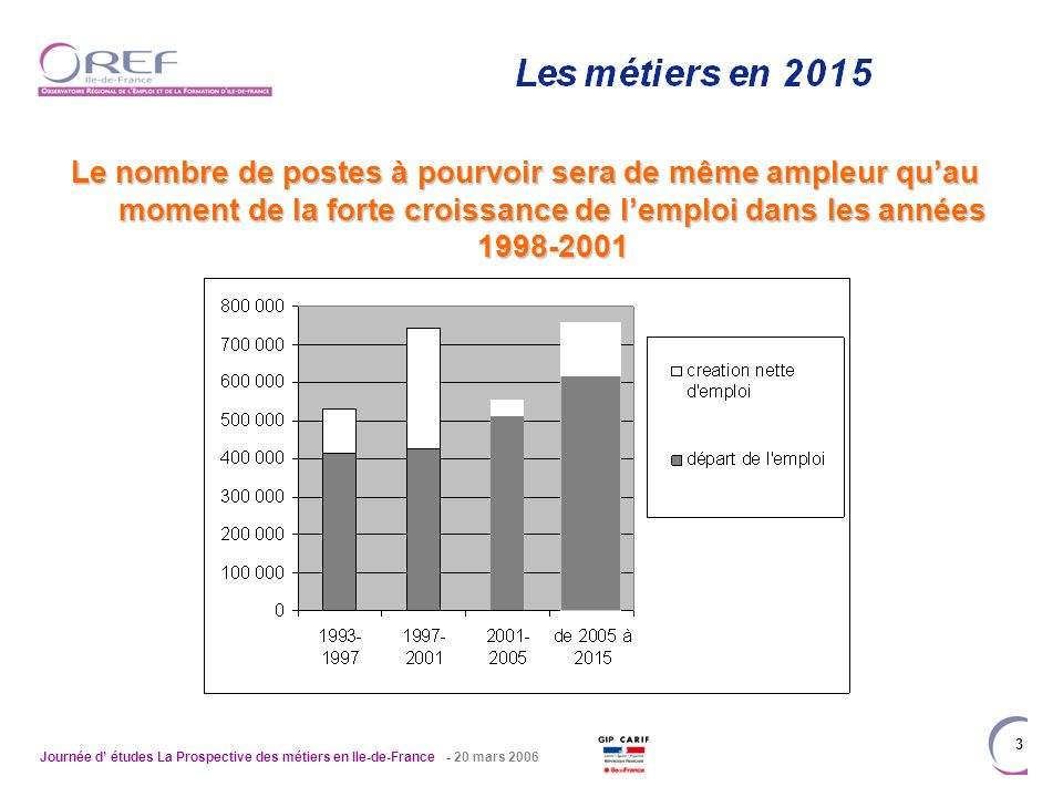 Journée d études La Prospective des métiers en Ile-de-France - 20 mars 2006 3 Le nombre de postes à pourvoir sera de même ampleur quau moment de la forte croissance de lemploi dans les années 1998-2001