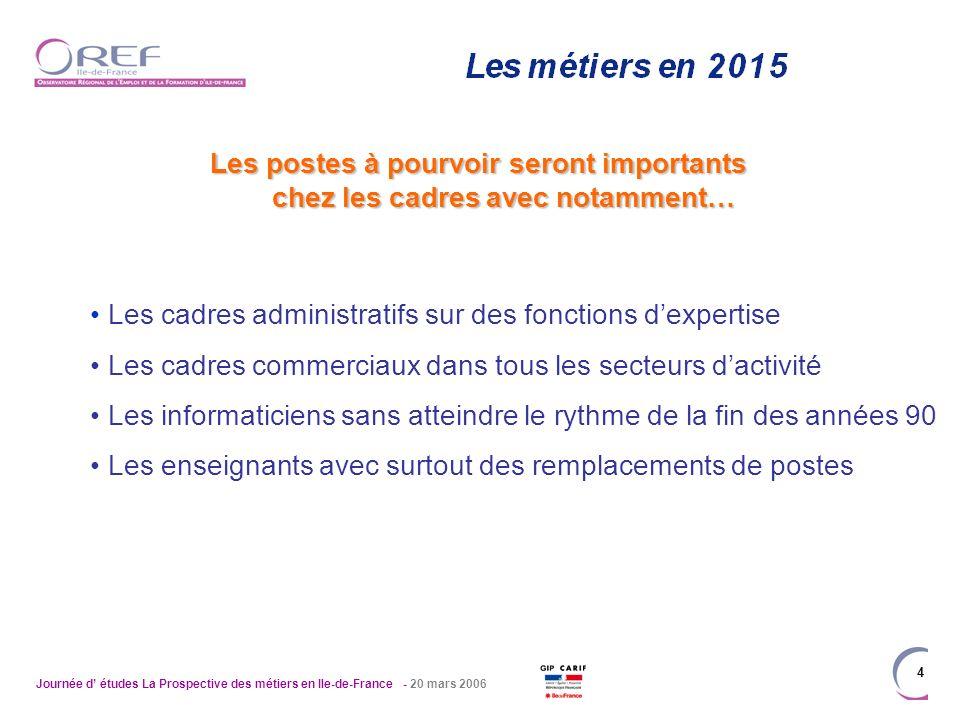 Journée d études La Prospective des métiers en Ile-de-France - 20 mars 2006 4 Les postes à pourvoir seront importants chez les cadres avec notamment…