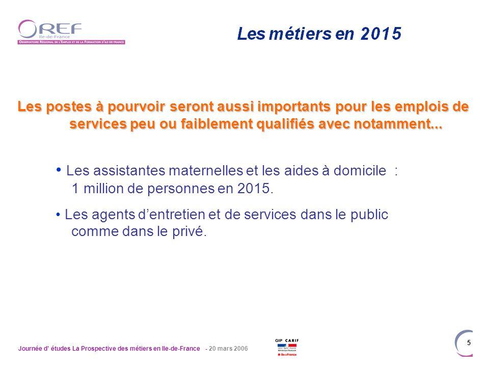 Journée d études La Prospective des métiers en Ile-de-France - 20 mars 2006 5 Les postes à pourvoir seront aussi importants pour les emplois de services peu ou faiblement qualifiés avec notamment...