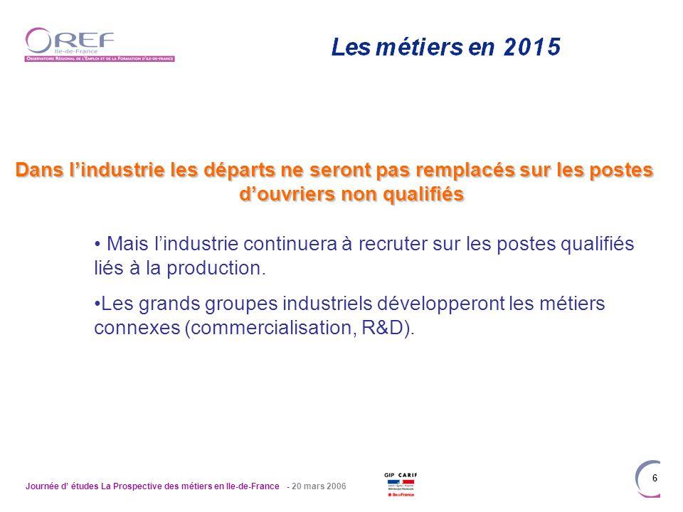Journée d études La Prospective des métiers en Ile-de-France - 20 mars 2006 6 Dans lindustrie les départs ne seront pas remplacés sur les postes douvr