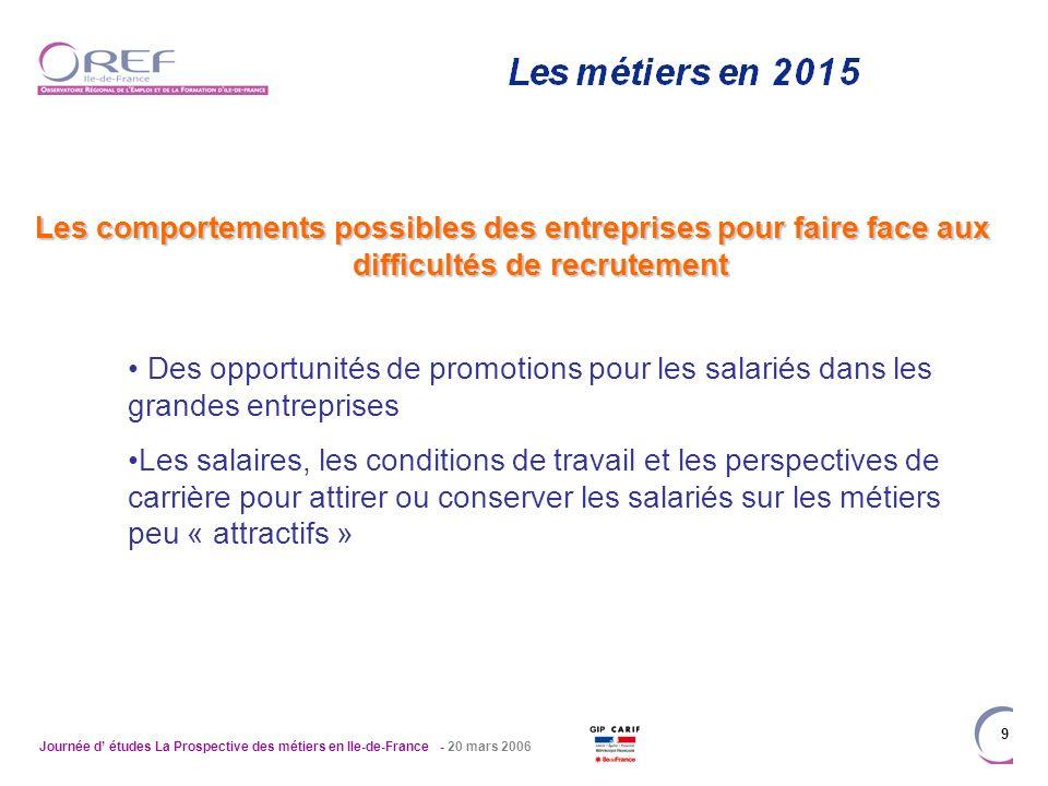 Journée d études La Prospective des métiers en Ile-de-France - 20 mars 2006 9 Les comportements possibles des entreprises pour faire face aux difficul
