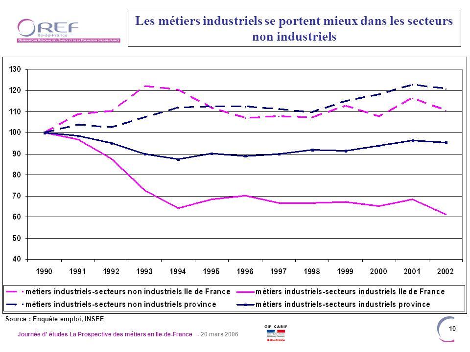 Journée d études La Prospective des métiers en Ile-de-France - 20 mars 2006 10 Les métiers industriels se portent mieux dans les secteurs non industriels Source : Enquête emploi, INSEE