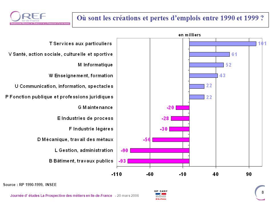Journée d études La Prospective des métiers en Ile-de-France - 20 mars 2006 8 Où sont les créations et pertes demplois entre 1990 et 1999 .