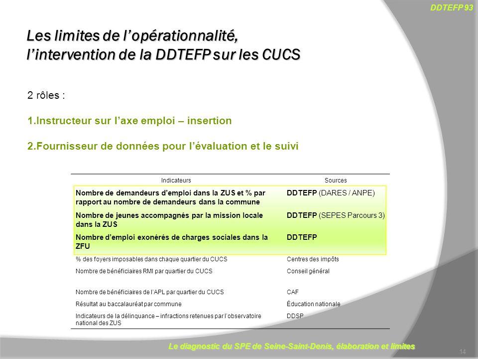 Le diagnostic du SPE de Seine-Saint-Denis, élaboration et limites DDTEFP 93 Les limites de lopérationnalité, lintervention de la DDTEFP sur les CUCS 1