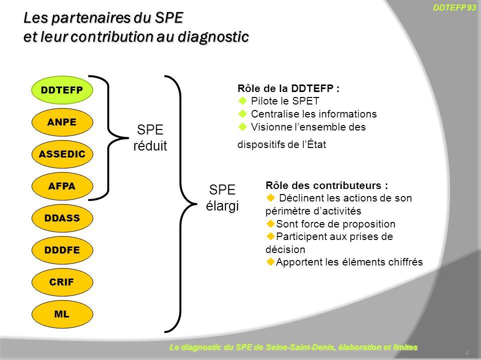 Le diagnostic du SPE de Seine-Saint-Denis, élaboration et limites DDTEFP 93 Les partenaires du SPE et leur contribution au diagnostic 4 DDTEFP Rôle de la DDTEFP : Pilote le SPET Centralise les informations Visionne lensemble des dispositifs de lÉtat AFPA ANPE ASSEDIC DDASS DDDFE CRIF SPE réduit SPE élargi ML Rôle des contributeurs : Déclinent les actions de son périmètre dactivités Sont force de proposition Participent aux prises de décision Apportent les éléments chiffrés