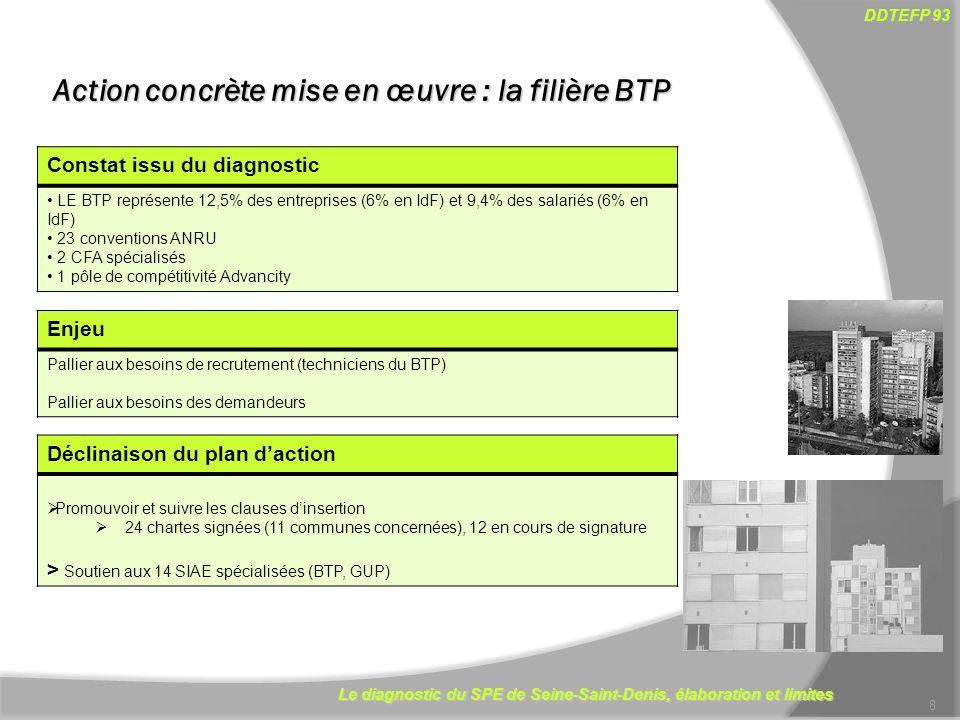 Le diagnostic du SPE de Seine-Saint-Denis, élaboration et limites DDTEFP 93 Action concrète mise en œuvre : la filière BTP 8 Constat issu du diagnostic LE BTP représente 12,5% des entreprises (6% en IdF) et 9,4% des salariés (6% en IdF) 23 conventions ANRU 2 CFA spécialisés 1 pôle de compétitivité Advancity Enjeu Pallier aux besoins de recrutement (techniciens du BTP) Pallier aux besoins des demandeurs Déclinaison du plan daction Promouvoir et suivre les clauses dinsertion 24 chartes signées (11 communes concernées), 12 en cours de signature > Soutien aux 14 SIAE spécialisées (BTP, GUP)