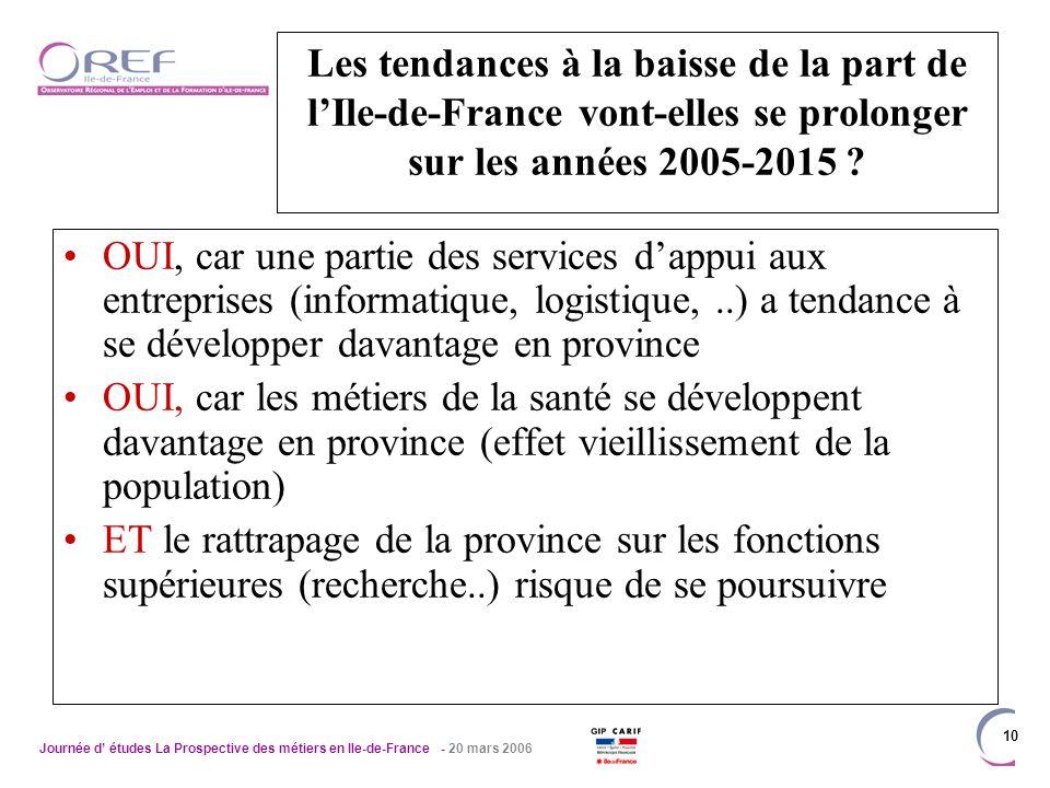 Journée d études La Prospective des métiers en Ile-de-France - 20 mars 2006 10 Les tendances à la baisse de la part de lIle-de-France vont-elles se prolonger sur les années 2005-2015 .