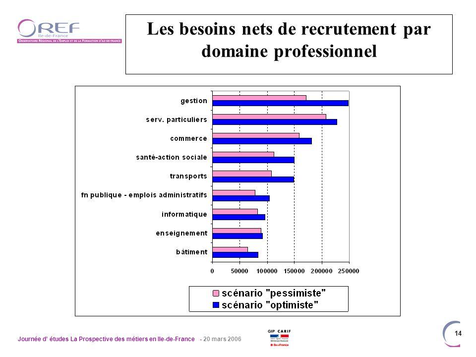 Journée d études La Prospective des métiers en Ile-de-France - 20 mars 2006 14 Les besoins nets de recrutement par domaine professionnel