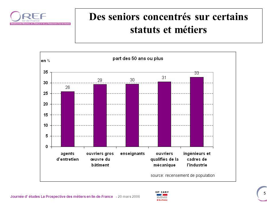 Journée d études La Prospective des métiers en Ile-de-France - 20 mars 2006 5 Des seniors concentrés sur certains statuts et métiers