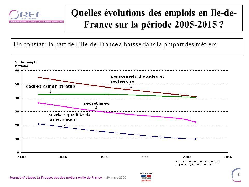 Journée d études La Prospective des métiers en Ile-de-France - 20 mars 2006 8 Quelles évolutions des emplois en Ile-de- France sur la période 2005-2015 .