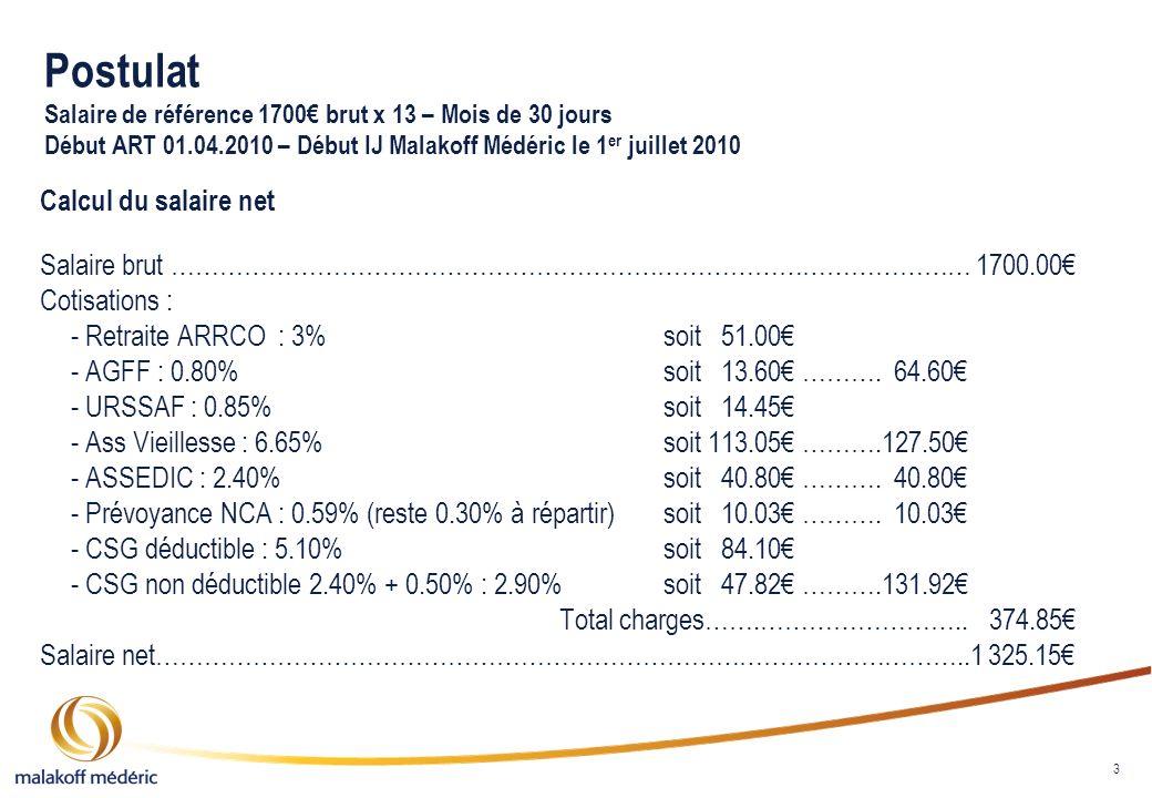 4 Indemnité journalière de la sécurité sociale Méthode de calcul Montant de lindemnité journalière : (1700.00 x 3)/90 = 56.67 jour x 50% soit 28.34 x 93.30% (CSG-CRDS – 6.20% + 0.50%) = 26.44 net