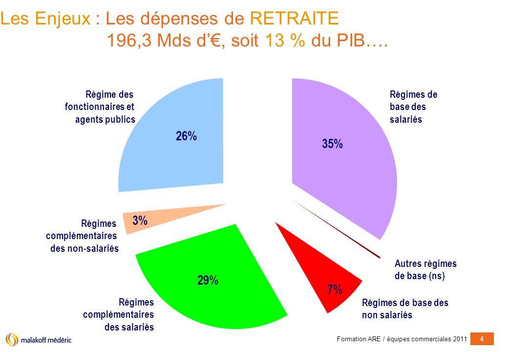 Formation ARE / équipes commerciales 20114 Les Enjeux : Les dépenses de RETRAITE 196,3 Mds d, soit 13 % du PIB….