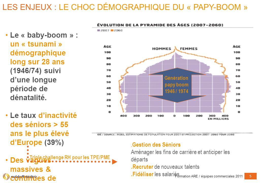 Formation ARE / équipes commerciales 20115 Le « baby-boom » : un « tsunami » démographique long sur 28 ans (1946/74) suivi dune longue période de dénatalité.