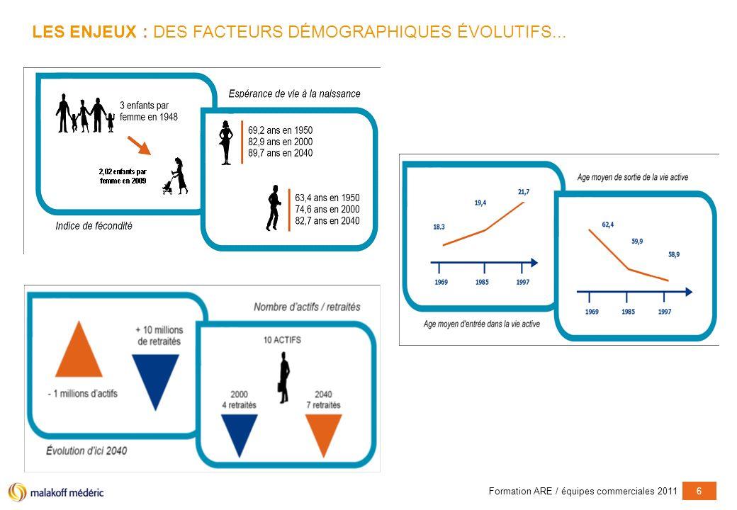 Formation ARE / équipes commerciales 20116 LES ENJEUX : DES FACTEURS DÉMOGRAPHIQUES ÉVOLUTIFS...