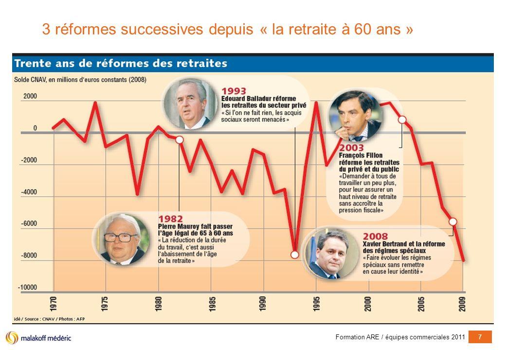 Formation ARE / équipes commerciales 20117 3 réformes successives depuis « la retraite à 60 ans »