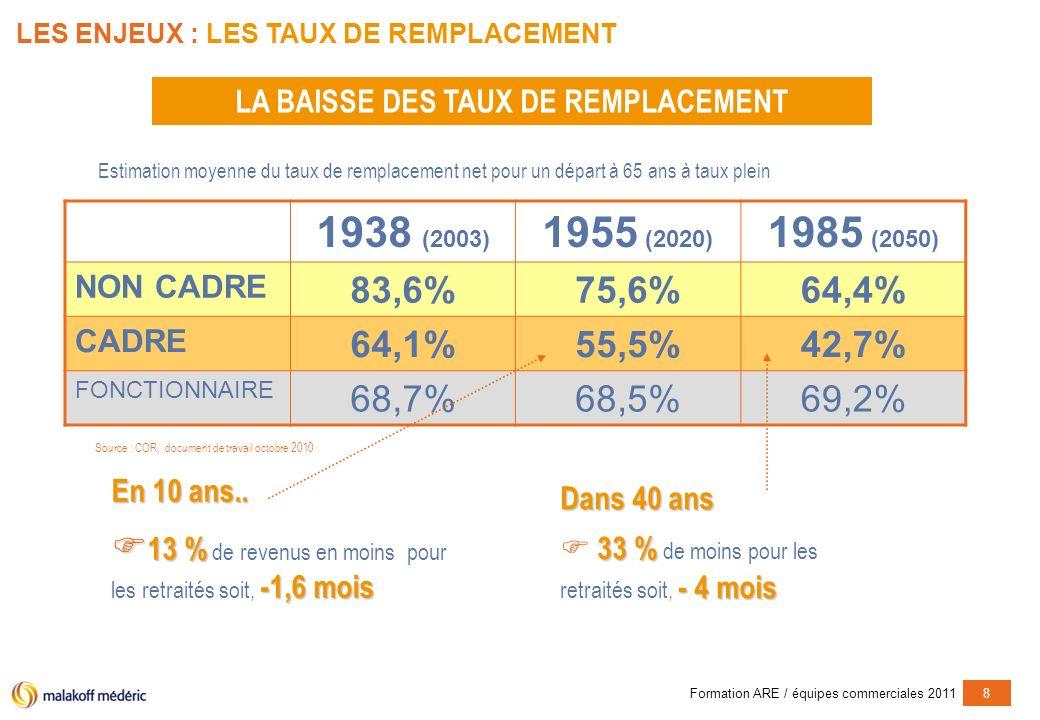 Formation ARE / équipes commerciales 20118 LES ENJEUX : LES TAUX DE REMPLACEMENT 1938 (2003) 1955 (2020) 1985 (2050) NON CADRE 83,6%75,6%64,4% CADRE 64,1%55,5%42,7% FONCTIONNAIRE 68,7%68,5%69,2% Estimation moyenne du taux de remplacement net pour un départ à 65 ans à taux plein LA BAISSE DES TAUX DE REMPLACEMENT En 10 ans..