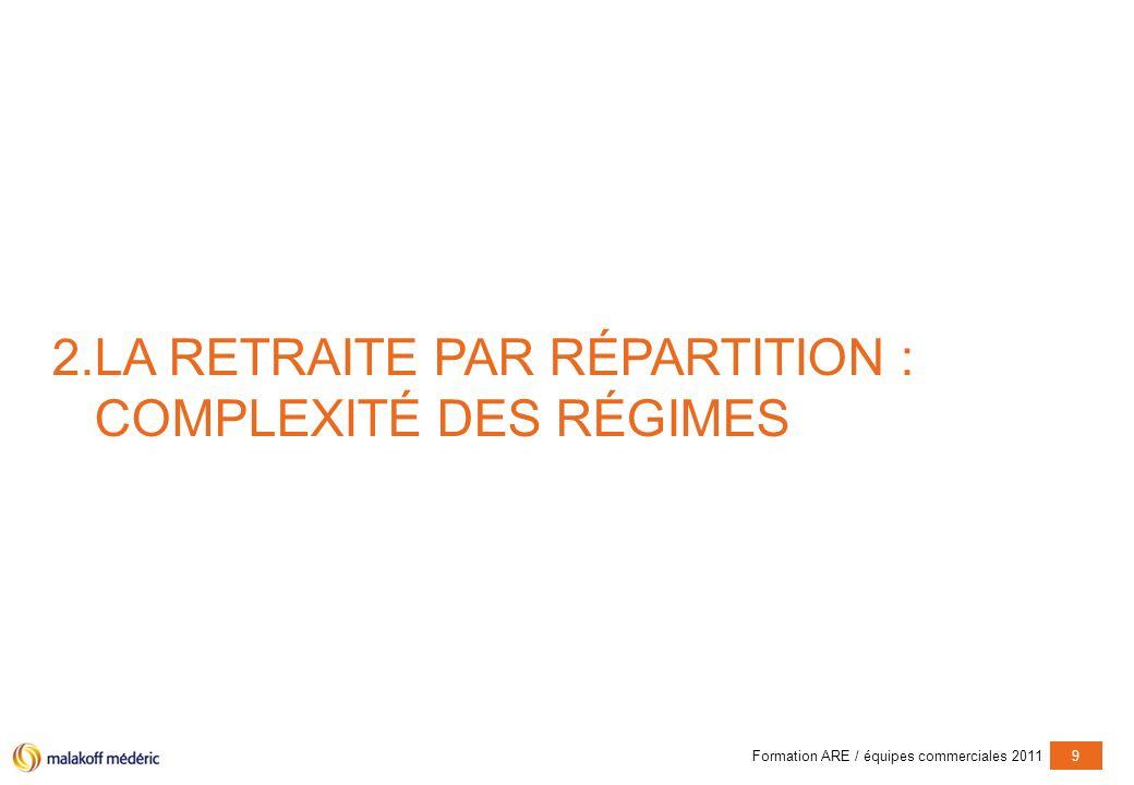 Formation ARE / équipes commerciales 20119 2.LA RETRAITE PAR RÉPARTITION : COMPLEXITÉ DES RÉGIMES