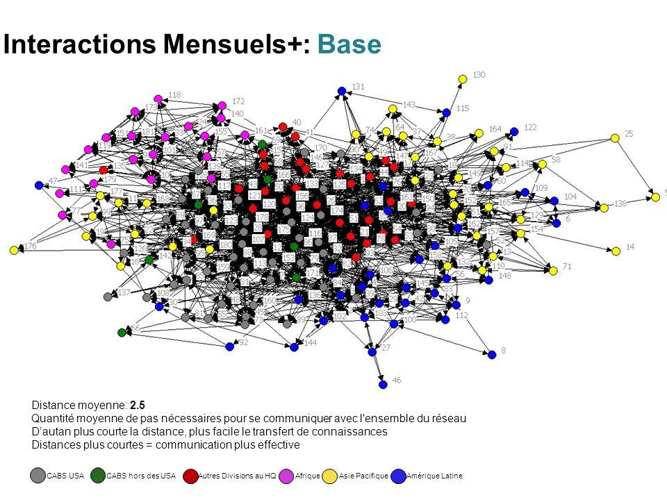 Distance moyenne: 2.5 Quantité moyenne de pas nécessaires pour se communiquer avec l ensemble du réseau Dautan plus courte la distance, plus facile le transfert de connaissances Distances plus courtes = communication plus effective Interactions Mensuels+: Base CABS USACABS hors des USAAfriqueAutres Divisions au HQAmérique LatineAsie Pacifique