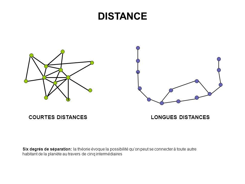DISTANCE COURTES DISTANCES LONGUES DISTANCES Six degrés de séparation: la théorie évoque la possibilité quon peut se connecter à toute autre habitant de la planète au travers de cinq intermédiaires