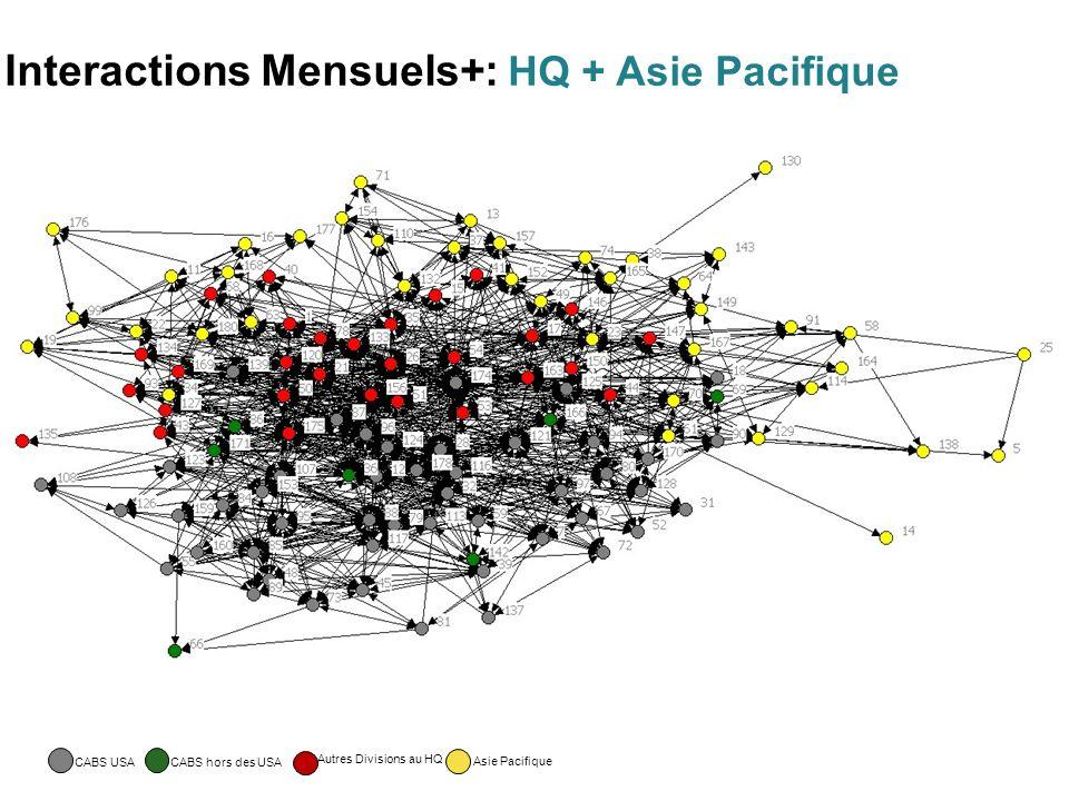 Interactions Mensuels+: HQ + Asie Pacifique CABS USACABS hors des USA Autres Divisions au HQ Asie Pacifique