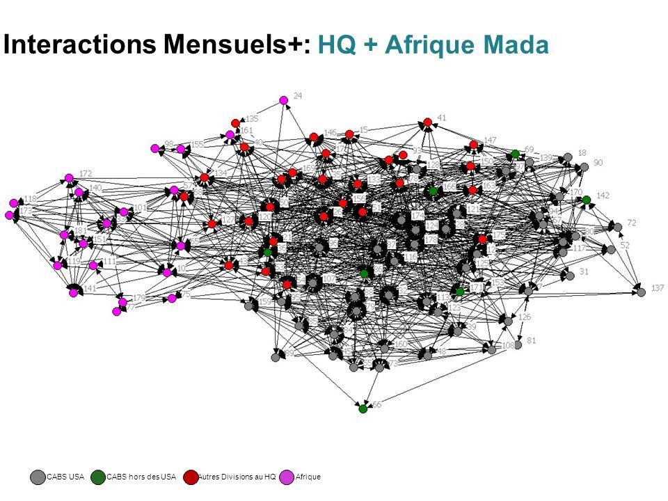 Interactions Mensuels+: HQ + Afrique Mada CABS USACABS hors des USAAfrique Autres Divisions au HQ
