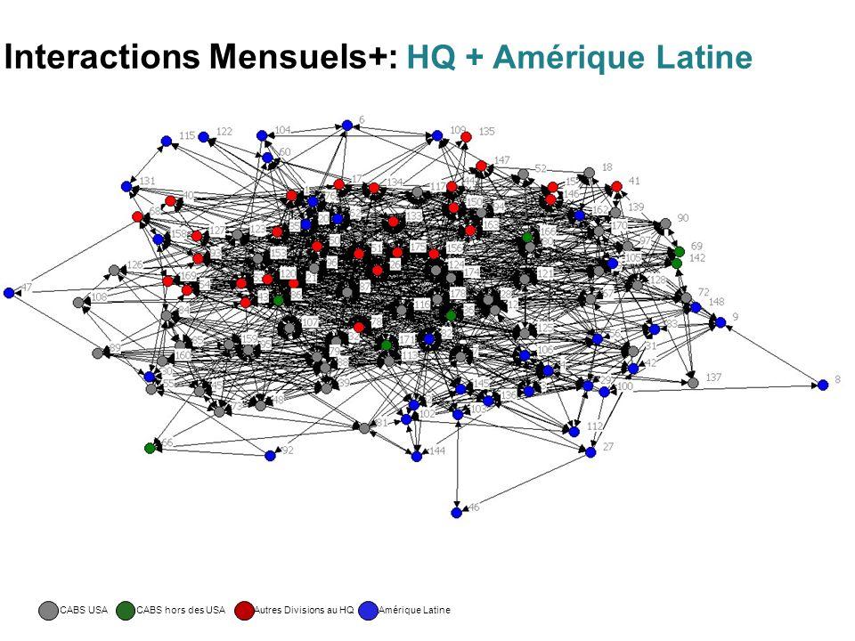 Interactions Mensuels+: HQ + Amérique Latine CABS USACABS hors des USAAutres Divisions au HQAmérique Latine