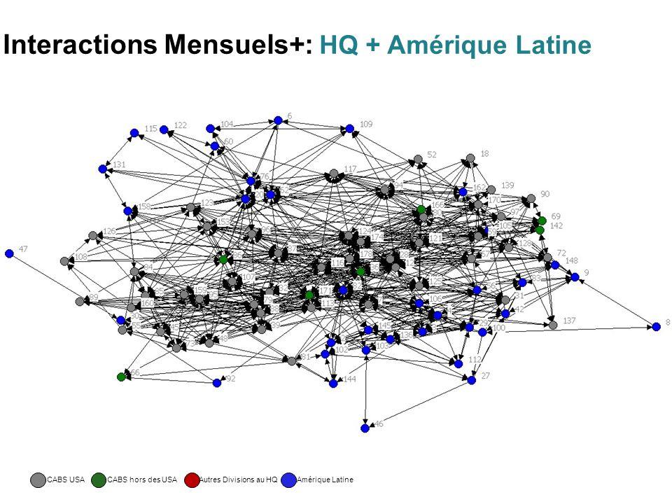 Interactions Mensuels+: HQ + Amérique Latine CABS USACABS hors des USA Autres Divisions au HQ Amérique Latine