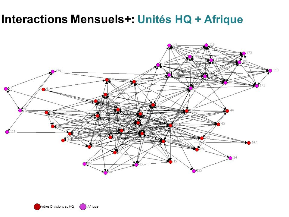Interactions Mensuels+: Unités HQ + Afrique Autres Divisions au HQ Afrique