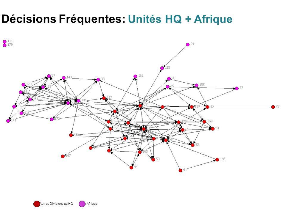 Décisions Fréquentes: Unités HQ + Afrique Autres Divisions au HQ Afrique