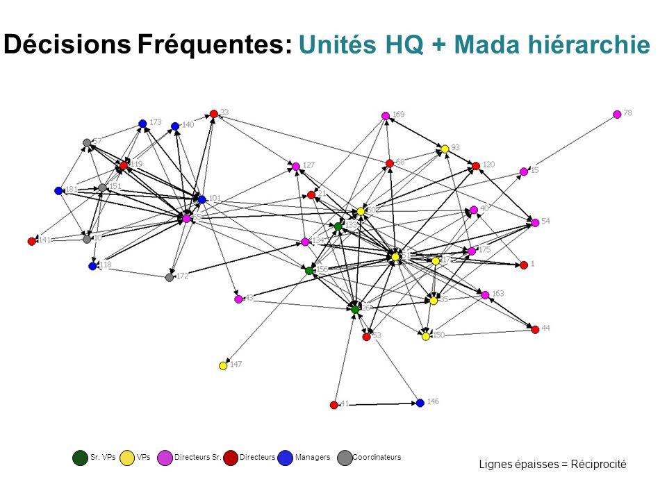 Décisions Fréquentes: Unités HQ + Mada hiérarchie Lignes épaisses = Réciprocité CoordinateursDirecteurs Sr.DirecteursManagersVPsSr.