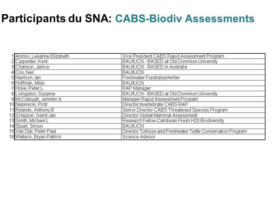 Participants du SNA: CABS-Biodiv Assessments