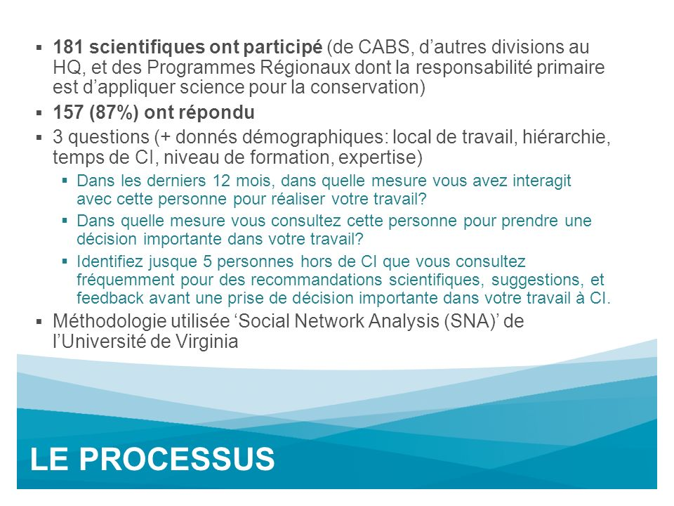 Interactions Mensuels+: CABS Clusters MohamedBiodiv Assessments Global Change & ESCons Prior.