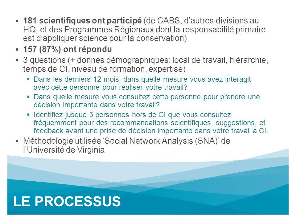 Interactions Mensuels+: Afrique-Global Change & ES Afrique MadagascarAutres Divisions au HQGlobal Change & ES