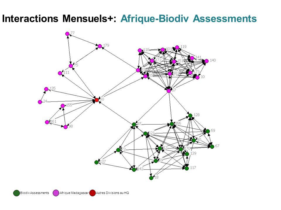 Interactions Mensuels+: Afrique-Biodiv Assessments Biodiv Assessments Afrique MadagascarAutres Divisions au HQ