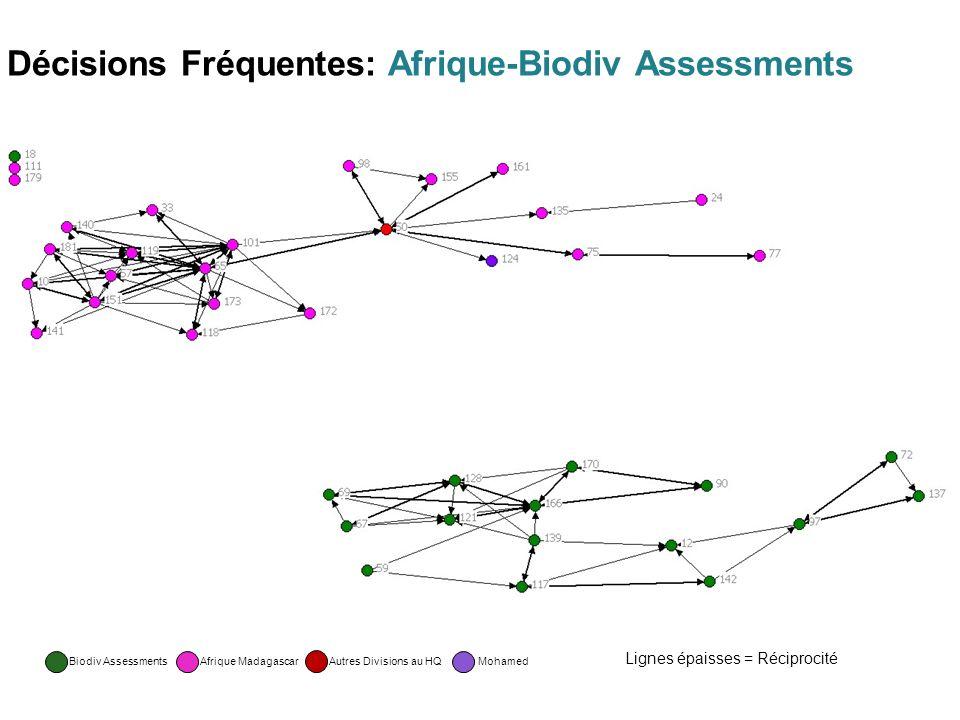 Décisions Fréquentes: Afrique-Biodiv Assessments Biodiv AssessmentsAfrique Madagascar Autres Divisions au HQ Mohamed Lignes épaisses = Réciprocité