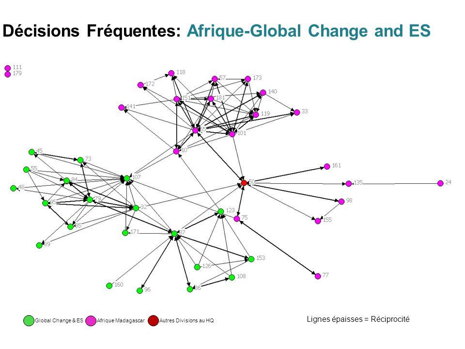 Décisions Fréquentes: Afrique-Global Change and ES Afrique Madagascar Autres Divisions au HQ Lignes épaisses = Réciprocité Global Change & ES
