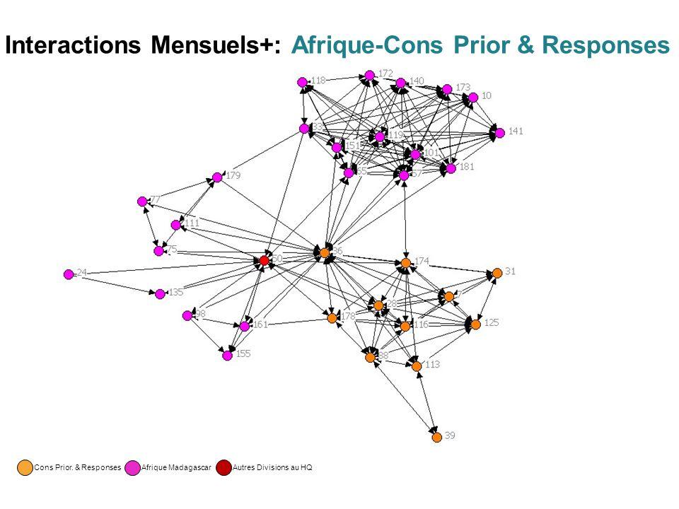 Interactions Mensuels+: Afrique-Cons Prior & Responses Cons Prior.