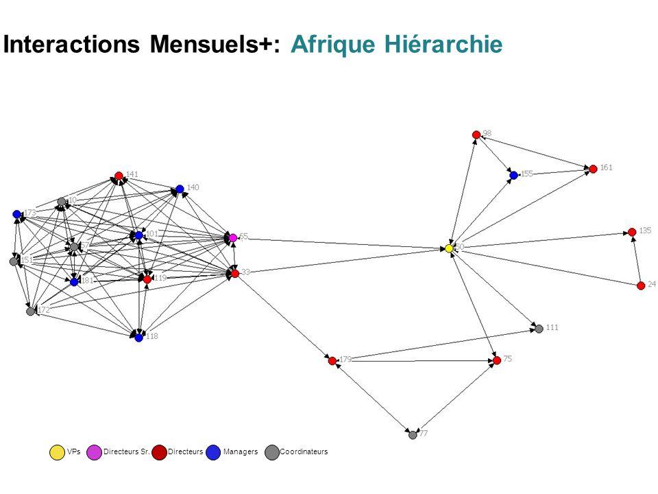 Interactions Mensuels+: Afrique Hiérarchie CoordinateursDirecteurs Sr.DirecteursManagersVPs