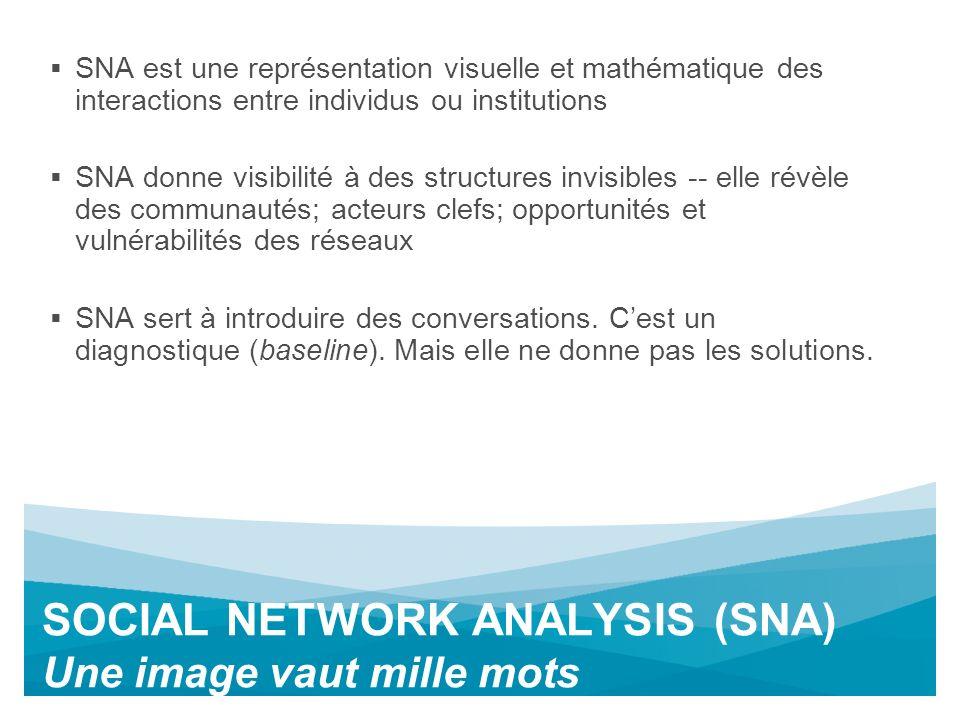 SOCIAL NETWORK ANALYSIS (SNA) Une image vaut mille mots SNA est une représentation visuelle et mathématique des interactions entre individus ou institutions SNA donne visibilité à des structures invisibles -- elle révèle des communautés; acteurs clefs; opportunités et vulnérabilités des réseaux SNA sert à introduire des conversations.