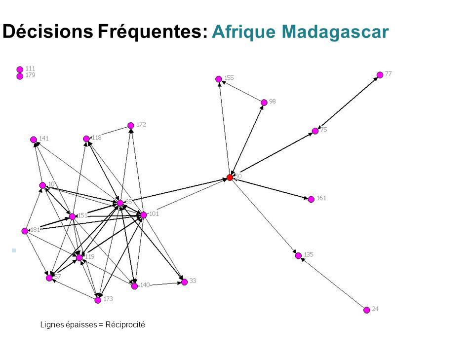 Décisions Fréquentes: Afrique Madagascar Lignes épaisses = Réciprocité