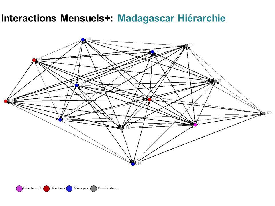 Interactions Mensuels+: Madagascar Hiérarchie CoordinateursDirecteurs SrDirecteursManagers