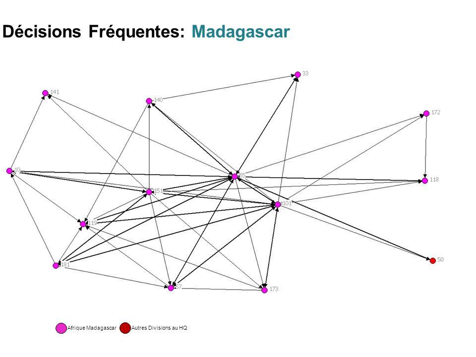 Décisions Fréquentes: Madagascar Afrique Madagascar Autres Divisions au HQ