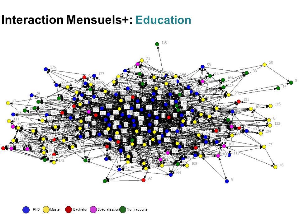 SpécialisationBachelorPhDMasterNon rapporté Interaction Mensuels+: Education