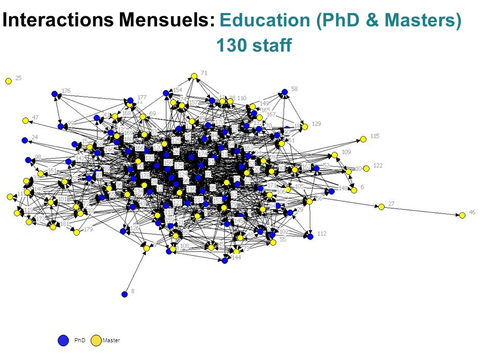 PhDMaster Interactions Mensuels: Education (PhD & Masters) 130 staff