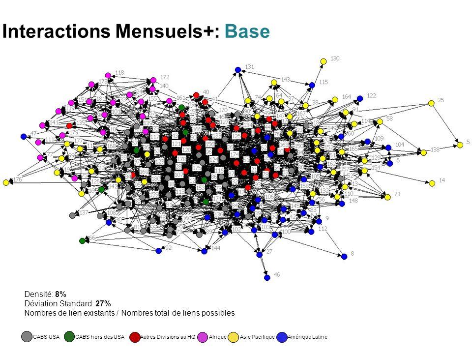 Interactions Mensuels+: Base CABS USACABS hors des USAAfriqueAutres Divisions au HQAmérique LatineAsie Pacifique Densité: 8% Déviation Standard: 27% Nombres de lien existants / Nombres total de liens possibles